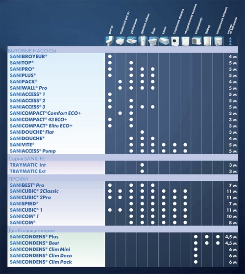 Таблица совместимости насосов SFA с сантехникой/техникой